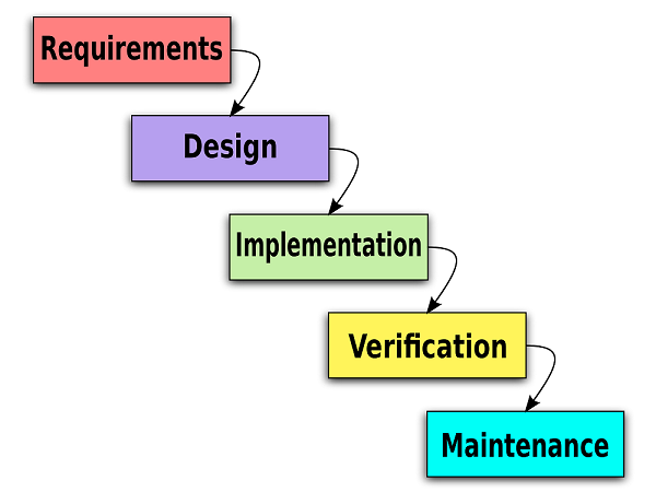 6 Basic Sdlc Methodologies Which One Is Best Robert Half